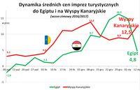 Dynamika średnich cen imprez turystycznych do Egiptu i na Wyspy Kanaryjskie