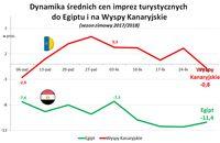 Dynamika średnich cen imprez turystycznych do Egiptu i na Wyspy Kanaryjskie (sezon zimowy 2017/2018)