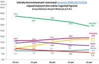 Udziały skumulowanych rezerwacji na sezon ZIMA 2017/2018 najważniejszych kierunków i egzotyki łączni
