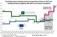 Przebiegi prognoz realnego wzrostu wynagrodzeń w Polsce 2017