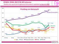 Średnie ceny wycieczek na głównych kierunkach z wylotami w styczniu