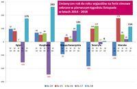 Zmiany cen rdr wyjazdów na ferie zimowe zebrane w 1. tygodniu listopada 2014-18