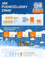 Jak podróżujemy zimą?