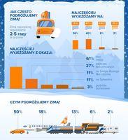 Specyfika zimowych wyjazdów