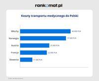 Koszty transportu medycznego do Polski
