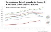 Rozporządzalne dochody gospodarstw domowych w wybranych krajach strefy euro i w Polsce