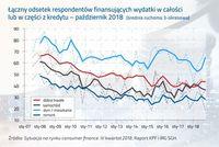 Łaczny odsetek respondentów finansujących wydatki w całości lub w części z kredytu