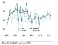 Realne dochody do dyspozycji brutto