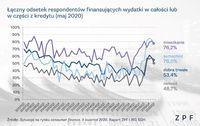 Łączny odsetek respondentów finansujących wydatki w całości lub części z kredytu