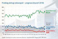 Przebieg obsługi zobowiązań - prognoza styczeń 2019