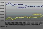 USD/PLN najwyżej od 15 października