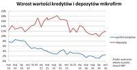 Wzrost wartości kredytów i depozytów firm