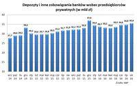 Depozyty i inne zobowiązania banków wobec przedsiębiorców prywatnych