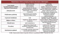 Najważniejsze różnice pomiędzy kredytem obrotowym a faktoringiem