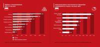 Źródła finansowania MŚP w Polsce i przeznaczenie środków