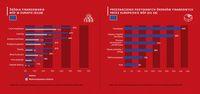 Źródła finansowania MŚP w UE i przeznaczenie środków