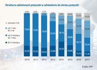 Struktura udzielonych pożyczek w odniesieniu do okresu pożyczki