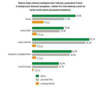 Różnice między liderami przedsiębiorczości rodzinnej a pozostałymi firmami