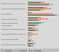 Nakłady pracy wg wielkości firmy