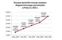 Dynamika rozwoju wynajmu długoterminowego w 2015 r.