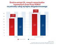 Średnia emisja CO2 nowych aut kupowanych przez firmy PZWLP
