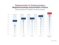 Tempo wzrostu wynajmu dlugoterminowego aut  2014 - 2018