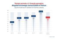 Wzrost wynajmu długoterminowego 2014 - 2019
