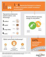 Kryteria wyboru auta firmowego