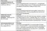 Nowe formularze podatkowe od 12 lutego 2011r