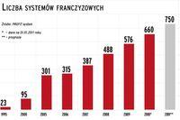 Franczyza w Polsce 2011