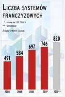 Liczba systemów franczyzowych