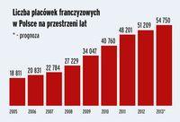 Liczba placówek franczyzowych