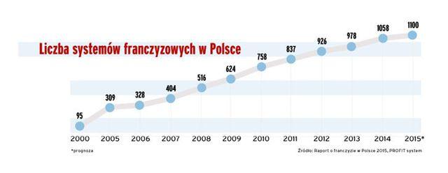 Franczyza w Polsce 2014