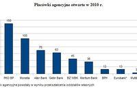 Agencje bankowe w 2010 r.