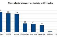 Agencje bankowe w 2011 r.
