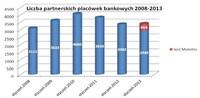 Liczba partnerskich placówek bankowych 2008-2013