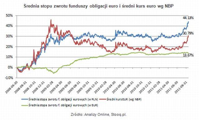 Kurs dolar euro