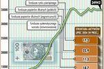 Fundusze inwestycyjne - nie jesteś pierwszy