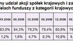 Fundusze akcji polskich inwestują poza granicami