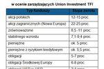 Fundusze akcji najkorzystniejsze w 2010?