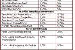 Fundusze zagraniczne: gdzie i za ile?