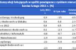 Fundusze nieruchomości: zyski i straty II 2011