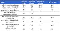 Wyniki funduszy akcji lokujących w spółki powiązane z rynkiem nieruchomości na koniec września 2010