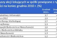 Fundusze nieruchomości: zyski i straty XII 2010