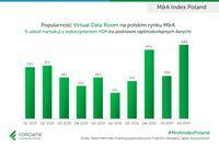 Popularność Virtual Data Room na polskim rynku M&A