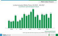 Liczba transakcji M&A w Polsce