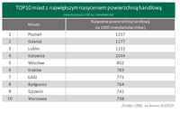 TOP10 miast z największym nasyceniem powierzchnią handlową