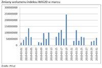 Zmiany wolumenu indeksu WIG20 w marcu