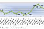 Największe spółki giełdowe VIII 2009