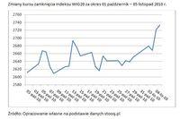 Zmiany kursu zamknięcia indeksu WIG20 za okres 01.10– 05.11.2010 r.